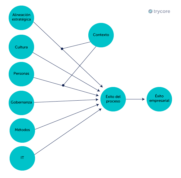 trycore-bpm-personas-empresas-gestion de procesos,