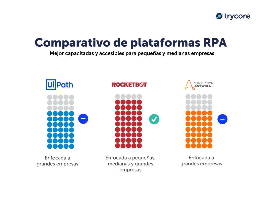 rocketbot comparacion uipath automation anywhere colombia