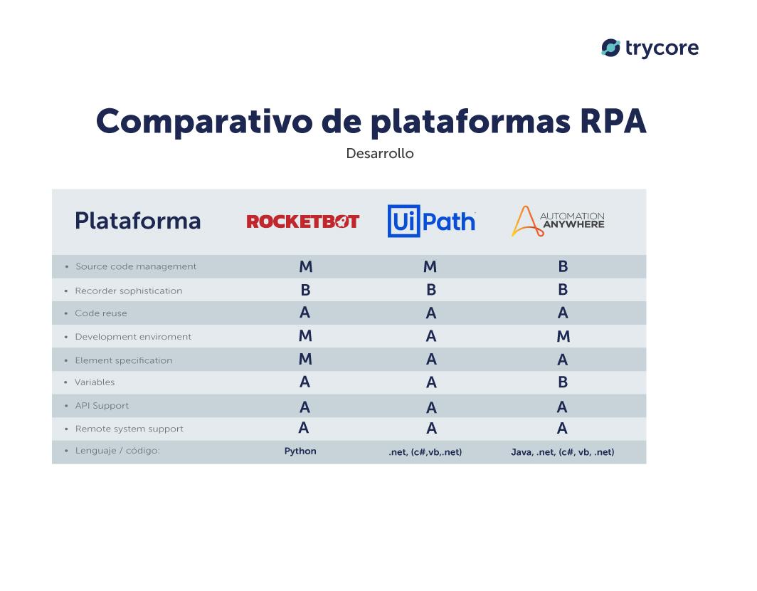 comparativo-desarrollo-rocketbot-uipath-automation-anywhere