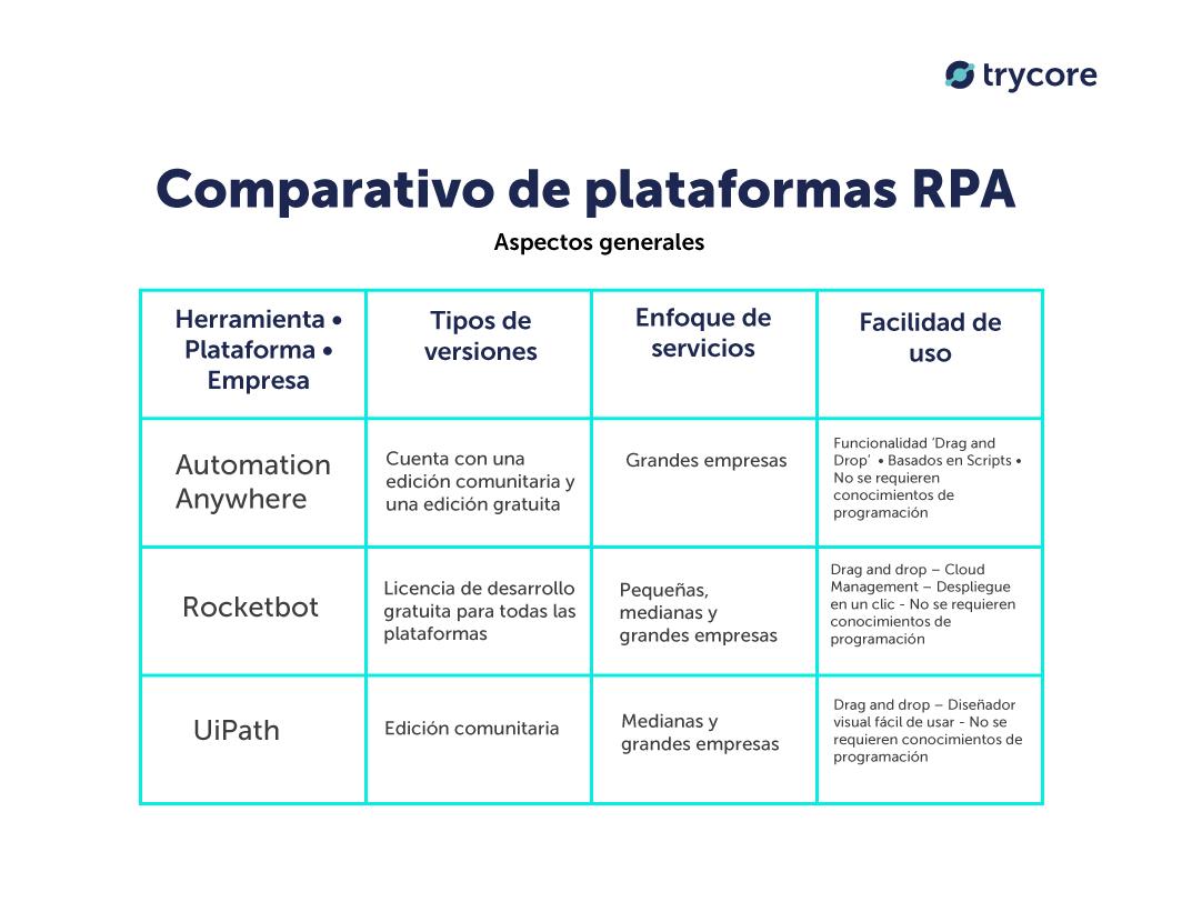 comparativo-herramientas-de-rpa-uipath-automation-anywhere-rocketbot