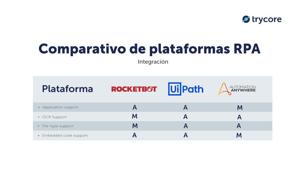 comparativo-integracion-rocketbot-uipath-automation-anywhere