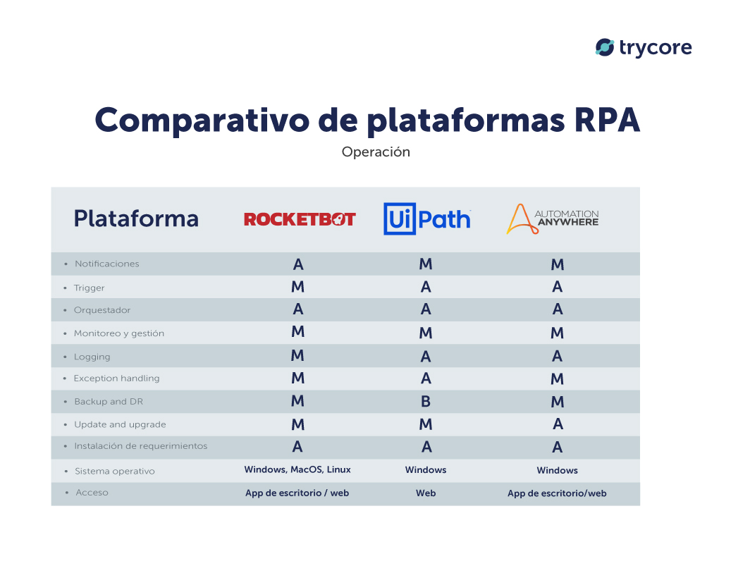 comparativo-operacion-rocketbot-uipath-automation-anywhere