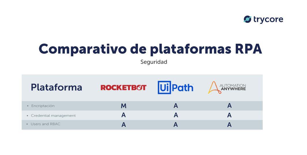 comparativo-seguridad-rocketbot-uipath-automation-anywhere