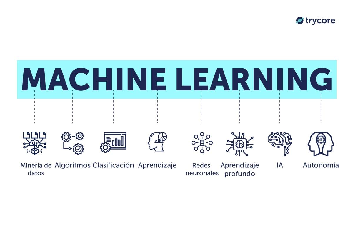 que es machine learning-servicio-implementar inteligencia artificial