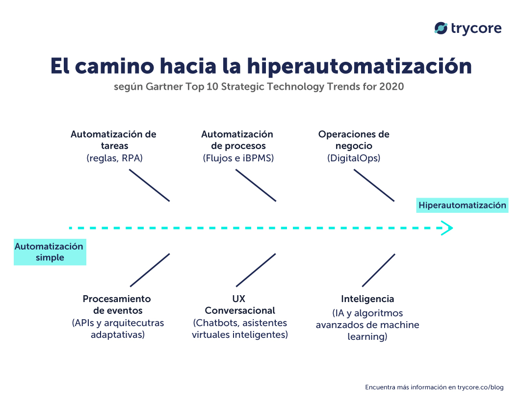 camino-hacia-hiperautomatizacion-2020-gartner-trycore