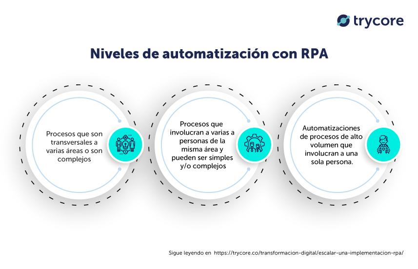 niveles-automatizacion-procesos-rpa-robots-escalabilidad-servicio-uipath-rocketbot-automationanywhere