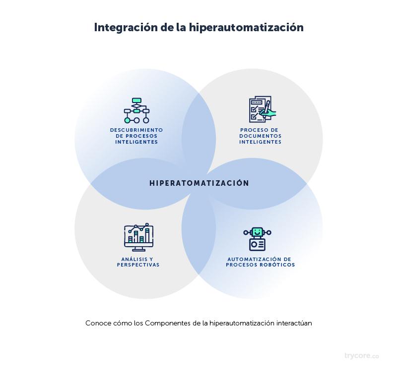 Integracion-hiperautomatizacion-trycore