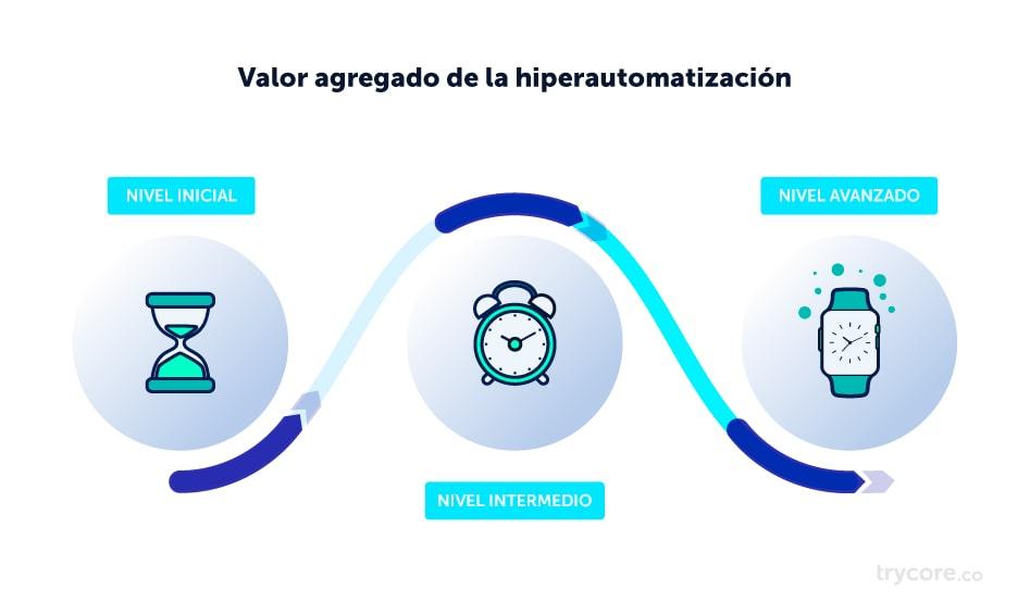 valor-agregado-hiperautomatizacion-trycore